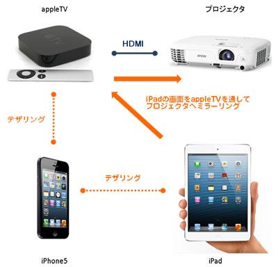 appleTVを使ってプレゼンしてみた